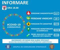 bilant COVID-19 17 martie, ora 18.00