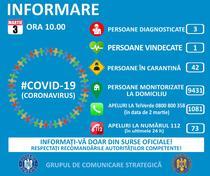 situatie coronavirus 3 martie