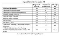 Impactul coronavirusului asupra economiei