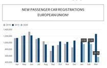 Inmatricularile de masini noi in UE in ultimul an