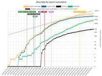 Graficul cazurilor de coronavirus - 30 aprilie