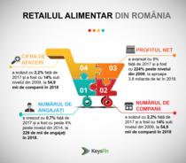 Retail_Alimentar_RO