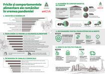 Infografic - fricile orasenilor