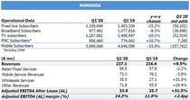 Rezultatele Telekom in trim I 2020