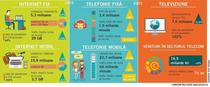 Internet fix, mobil si telefonie