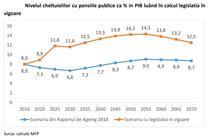 Chestuielile cu pensiile