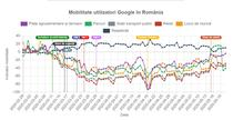 Mobilitatea utilizatorilor Google in Romania pe perioada pandemiei de coronavirus