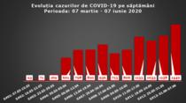 Evolutia epidemiei in R. Moldova