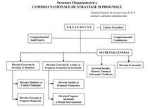 Structura organizatorica Comisia Nationala de Strategie si Prognoză