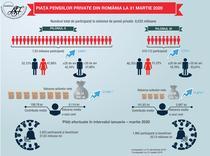 Piata pensiilor private - 31 martie 2020