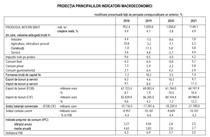 Noile estimari CNSP - scadere economica