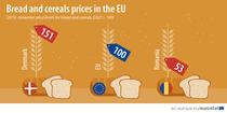 Romania, cele mai mici preturi la paine