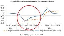 Prognoza CNSP - Evolutie trimestriala a economiei