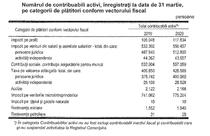 Cate firme platesc taxe in Romania: de la impozit pe profit, la redevente