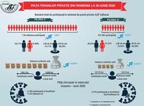 Piata pensiilor pivate iunie 2020
