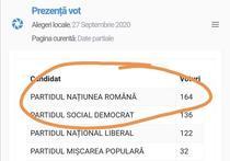 Voturile USR, trecute in contul altui partid