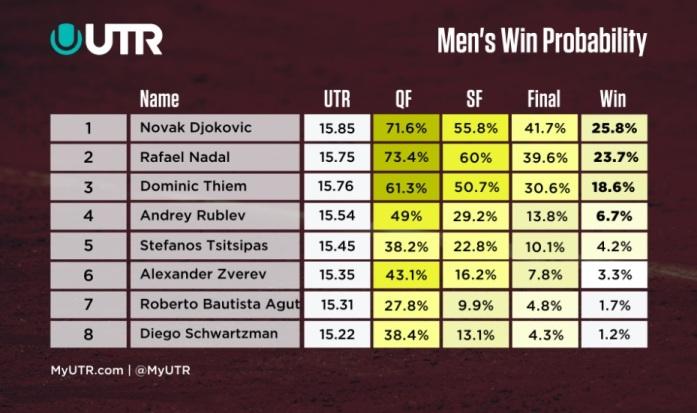 Roland Garros: după primul tur, calculul probabilităților o vedea pe Kvitova în fața lui Halep și pe Nadal în spatele lui Djokovic – Tenis, Declaratie Proprie Raspundere Online