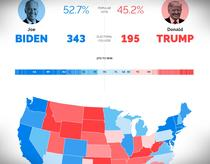 Trump vs Biden - predictia YouGov la inceput de octombrie