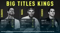 Djokovic, Nadal, Federer si lupta pentru suprematie