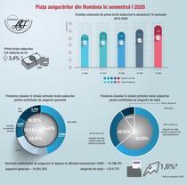 Piata asigurarilor S1 2020