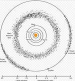 Centura de asteroizi din sistemul solar