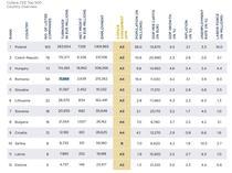 Top 500 companii Coface
