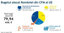 Bugetul alocat Romaniei