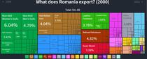 Exporturi in 2000