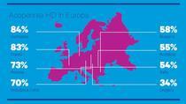 Acoperirea HD in Europa