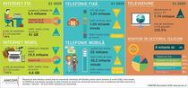 Statistici telecom