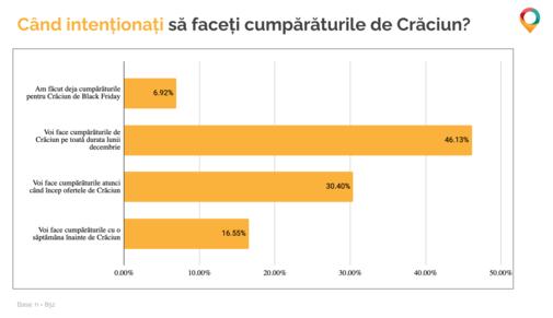 Q1 Cand intentionati sa faceti cumparaturile de Craciun_Offerista Group