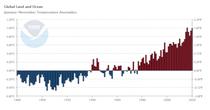 2020, unul dintre cei mai călduroși ani