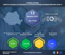 Vaccinare anti-Covid-19 Romania 13 ianuarie 2021