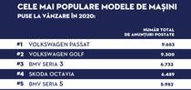 Cele mai populare modele auto puse la vanzare pe Autovit.ro