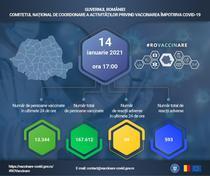 Vaccinare anti-Covid-19 Romania 14 ianuarie 2021