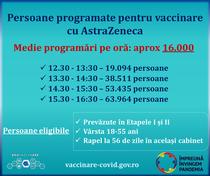 programari vaccinare 10 februarie