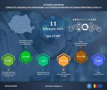 Vaccinarea antiCOVID in România - 11 februarie