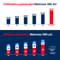 Salariile Metrorex și subvenția primită de la MT
