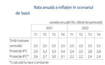 Proiectia ratei inflatiei