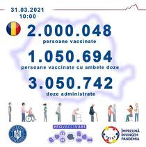 2 milioane de persoane vaccinate in Romania