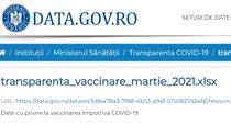 Transparenta vaccinare