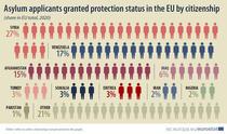 De unde vin imigrantii acceptati în UE in 2020