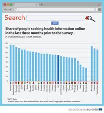 Românii, pe ultimul loc în UE la cautarea de informatii despre sanatate