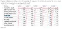 Signal Iduna, in top 10 asiguratori de viata
