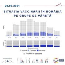 Vaccinarea pe categorii de varsta