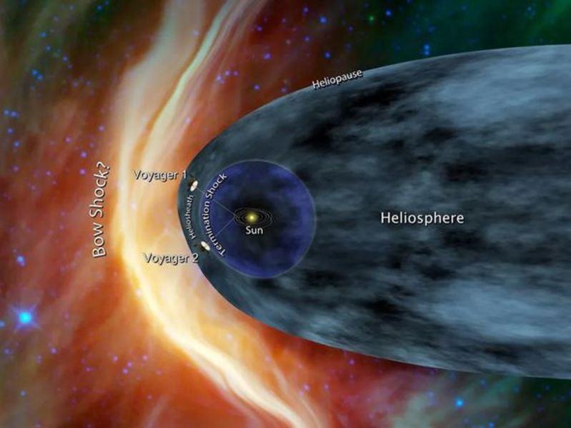 El primer mapa 3D que representa el borde del sistema solar / Por qué los vientos solares son buenos para la Tierra – Espacio