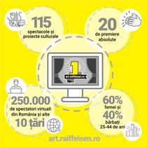 Un sfert de milion de spectatori virtuali au urmărit online reprezentațiile din platforma art.raiffeisen.ro care a împlinit un an în iunie