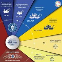 Vaccinare Romania 23 iunie