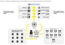 Servicii publice electronice