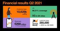 Rezultate Orange, trim. II 2021